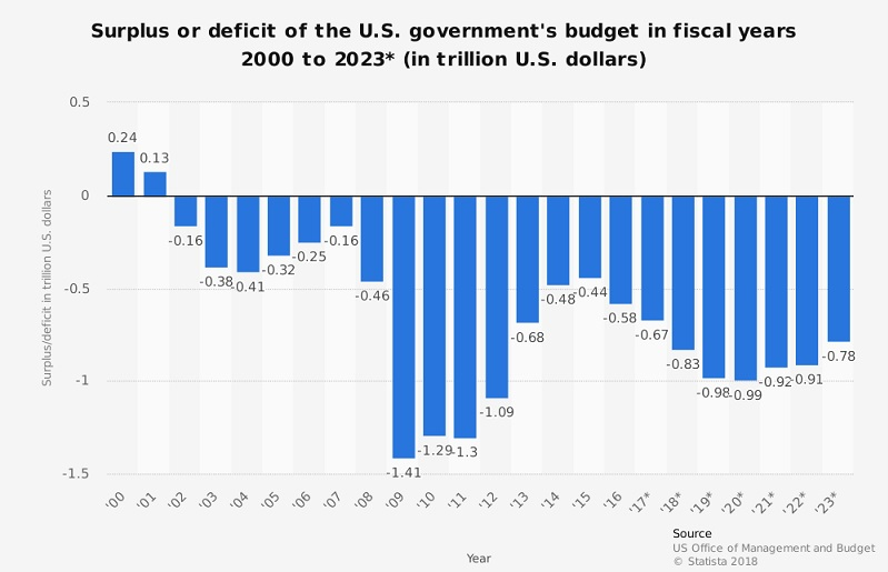 US Government Budget Surplus or Deficit