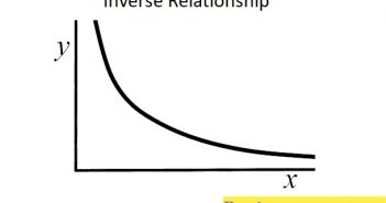 Inverse Relationship