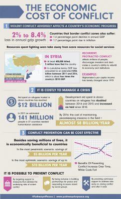 Economic cost infographic