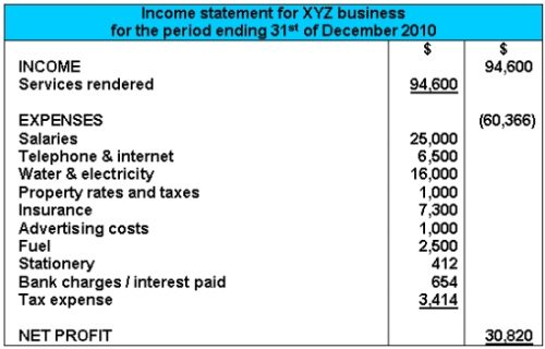 Example of a business' income statement