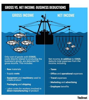 Gross vs net income for businesses