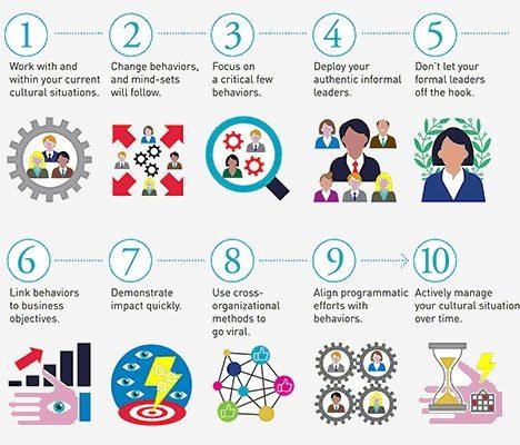 10 Principles for Mobilizing Organizational Culture