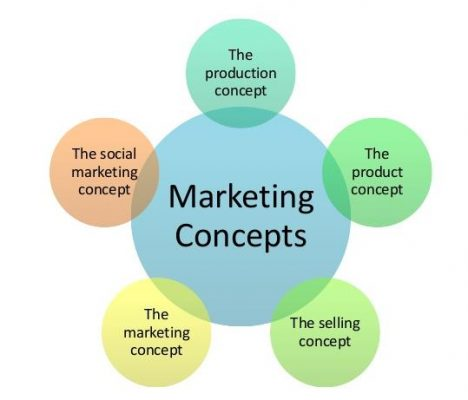 Five Market Concepts