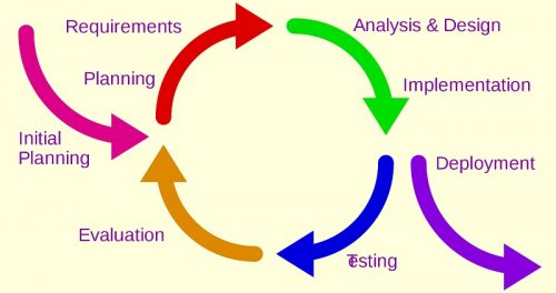 Iterative development model