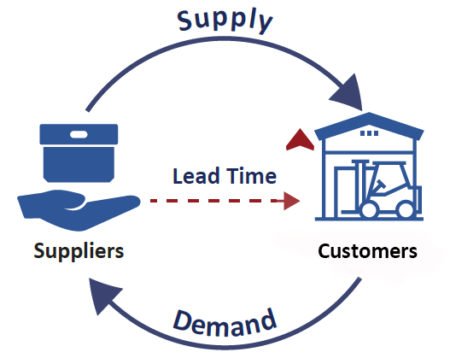 Purchasing Lead Time