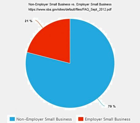 Small business study
