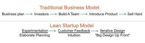 Traditional business model vs lean startup model